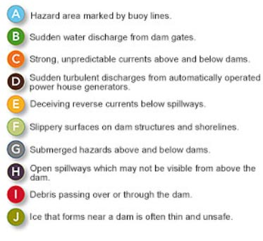 critical-danger-zones-at-dams-text