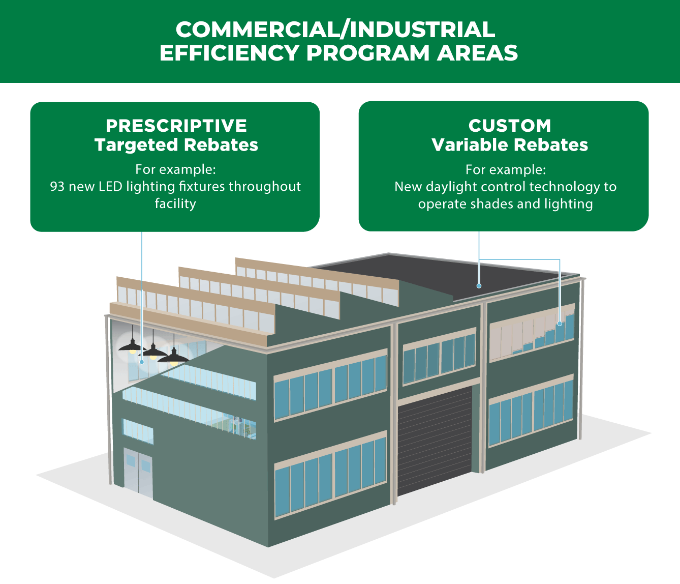infographic-commercial-and-industrial-efficiency-program-areas