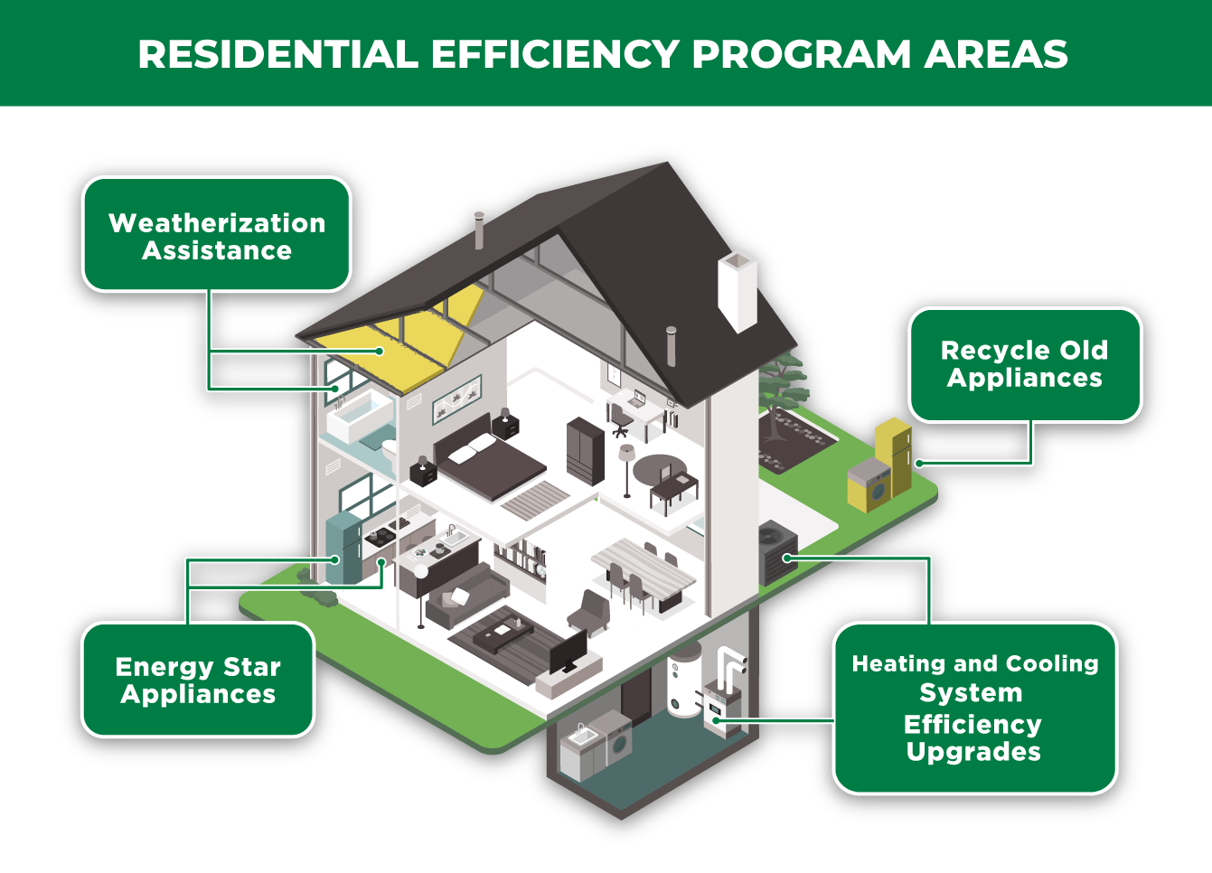 infographic-residential-efficiency-program-areas