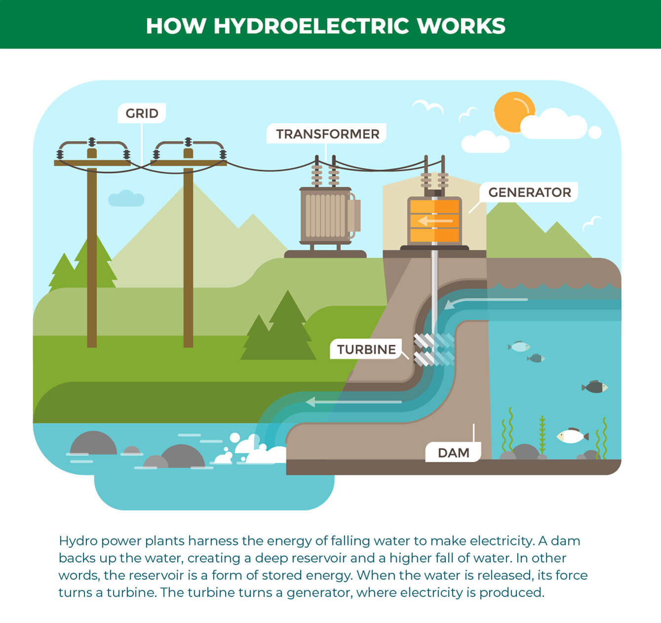 how-hydroelectric-works