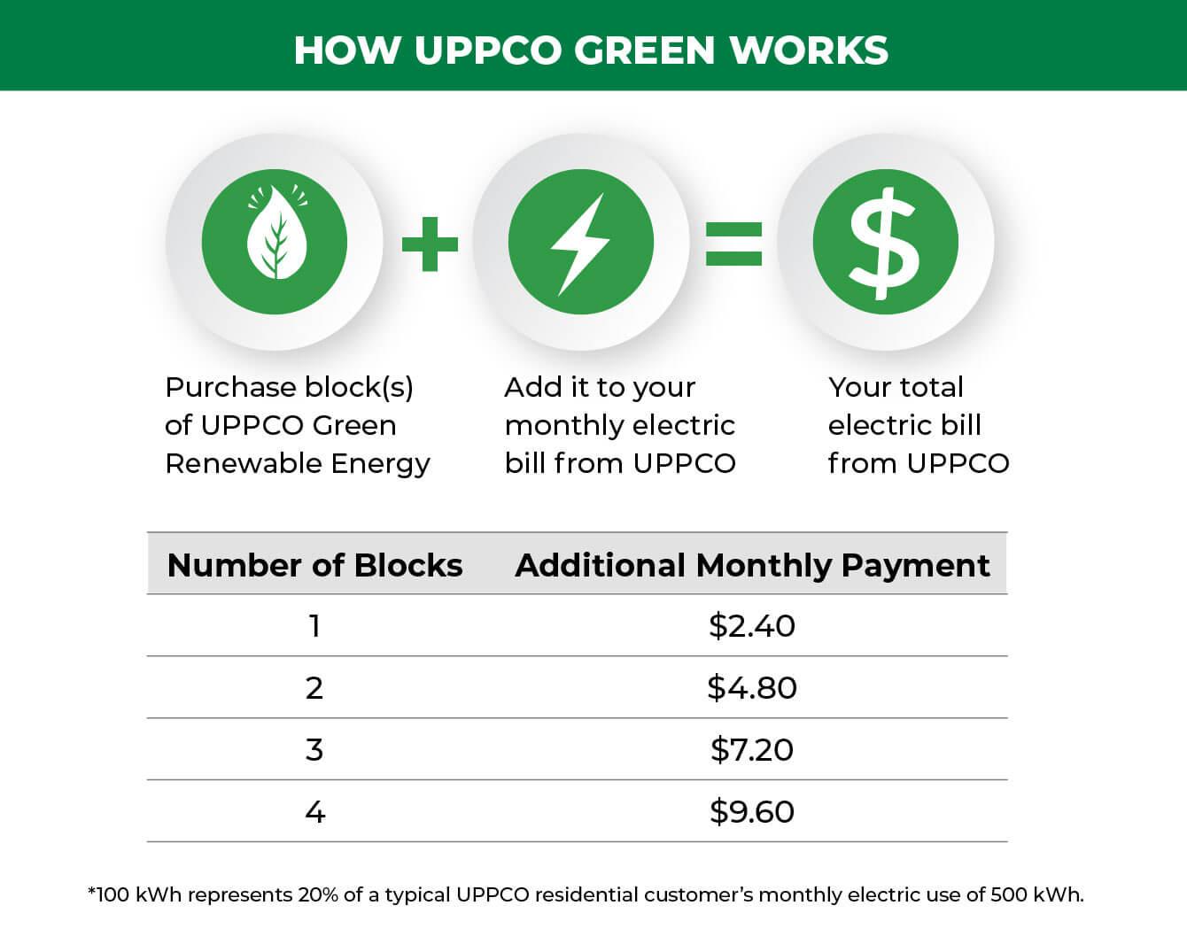 Services & Rates - UPPCO