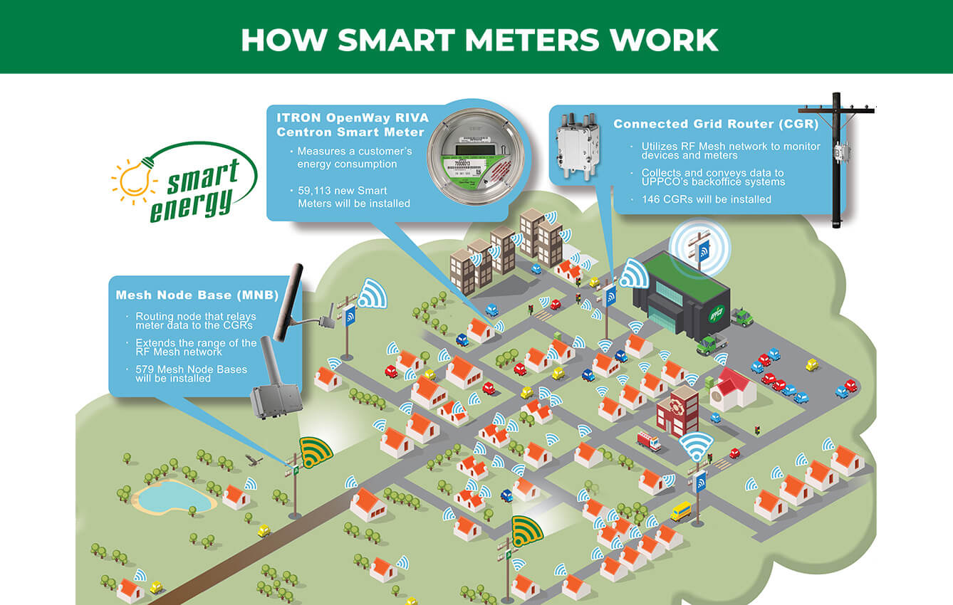 infographic-how-smart-meters-work-advanced-details-3