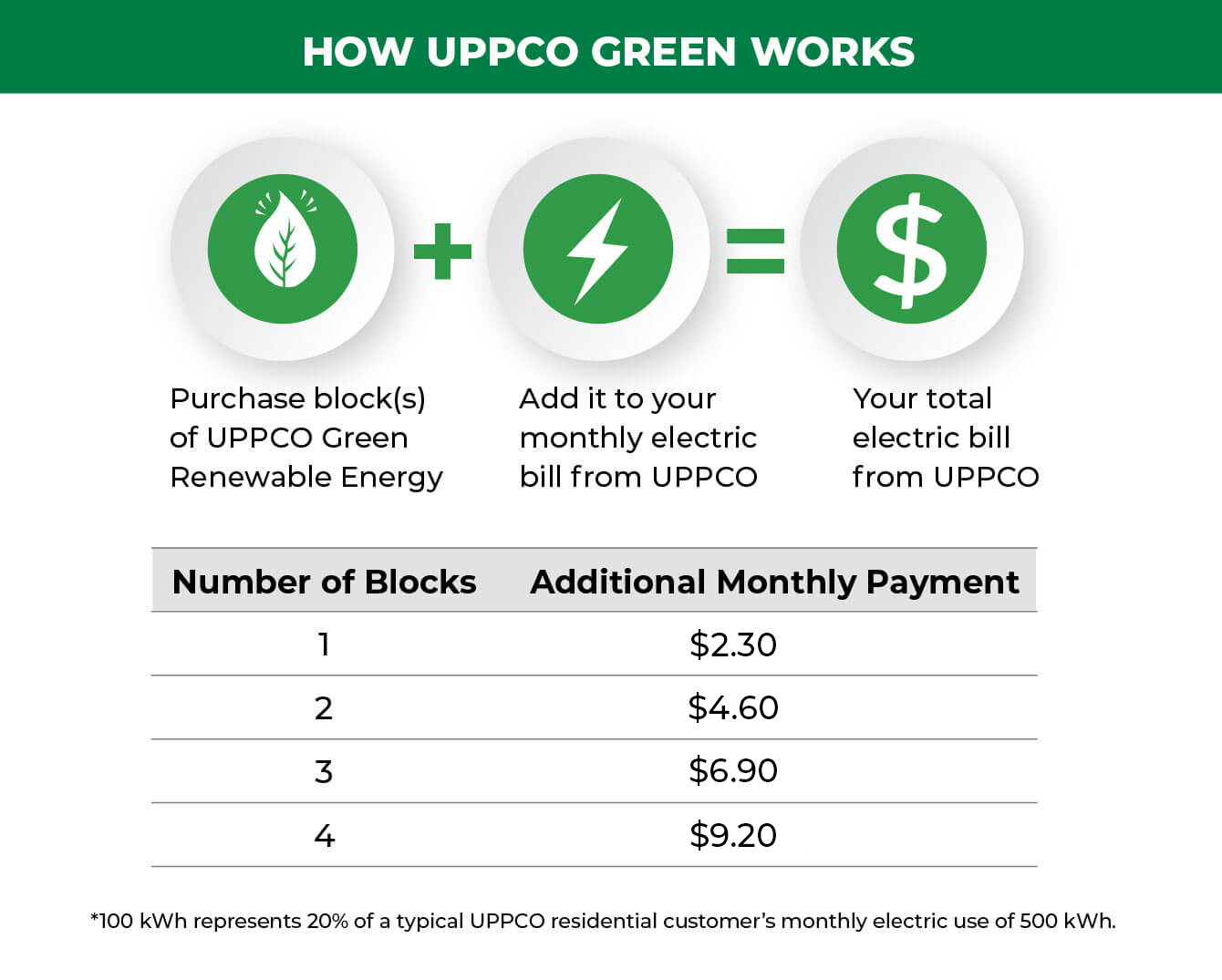 how-uppco-green-works-infographic_UPDATED FOR 2021